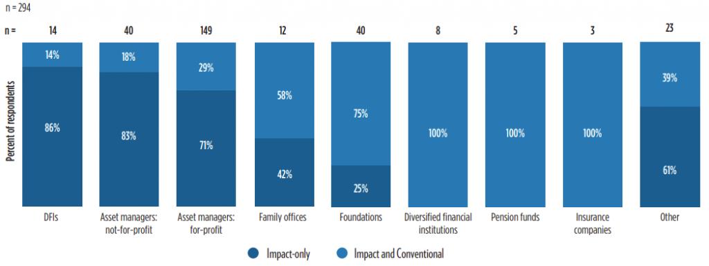 Đầu tư tác động – Đích đến mới cho dòng vốn đầu tư hiện nay