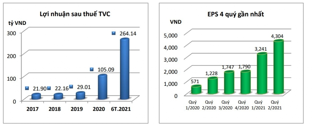 Trí Việt chào bán cổ phiếu cho nhà đầu tư đạt tiêu chí FIRC
