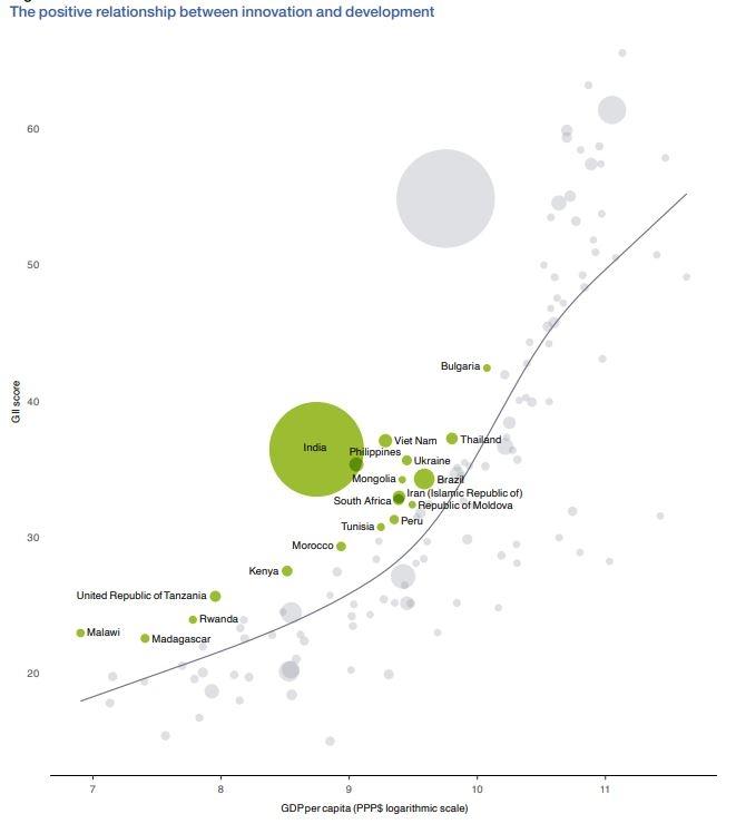Việt Nam trong TOP các nền kinh tế tiến bộ đáng kể nhất về đổi mới sáng tạo