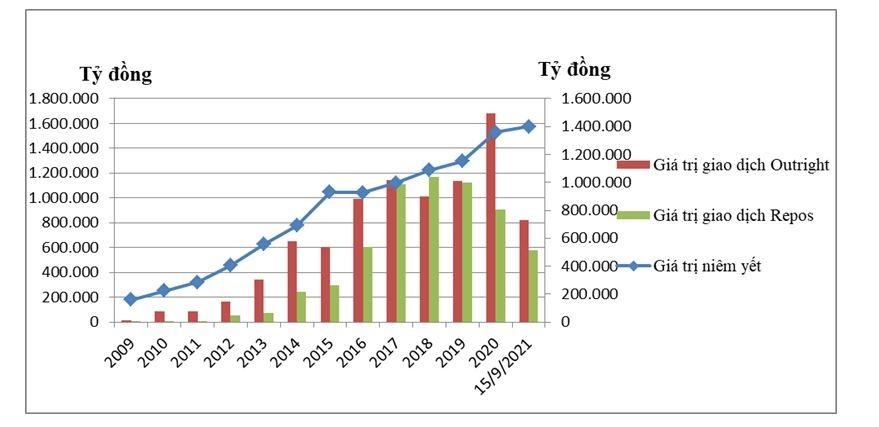 Dấu ấn 12 năm thị trường trái phiếu Chính phủ chuyên biệt