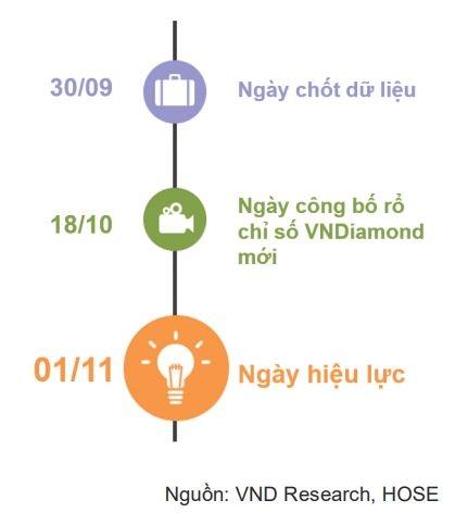 LPB có thể bị loại khỏi VNDIAMOND theo quy tắc chỉ số mới