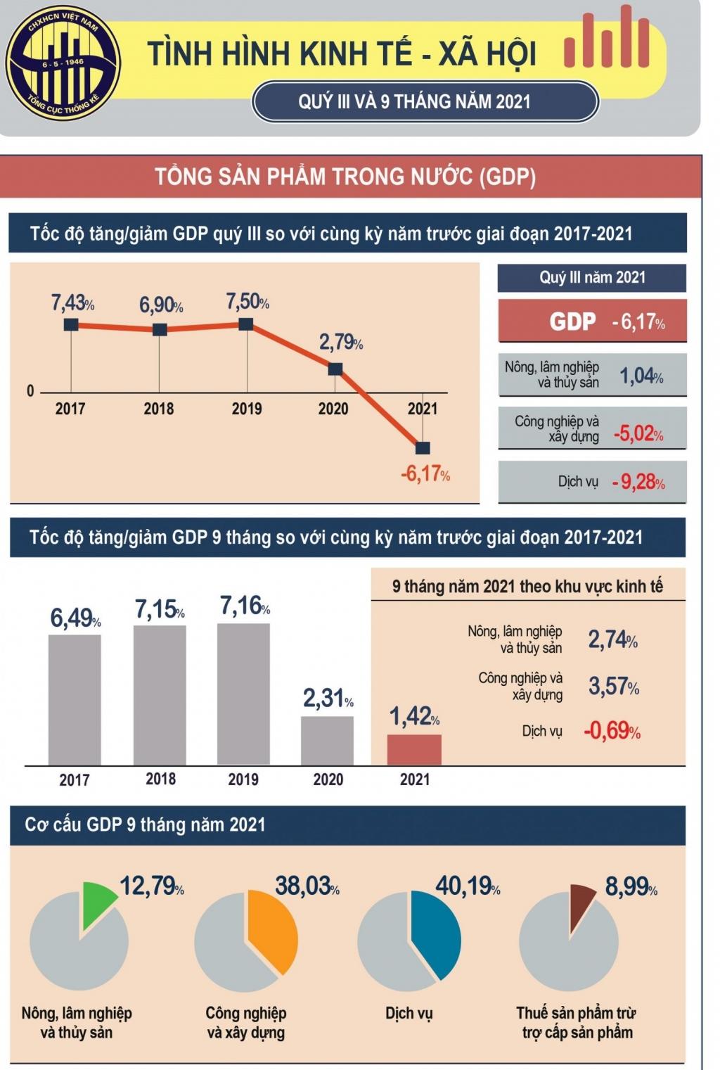 GDP quý III/2021 giảm kỷ lục, ước tính giảm 6,17%