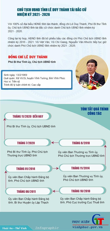 Ông Lê Duy Thành tái đắc cử Chủ tịch UBND tỉnh Vĩnh Phúc với phiếu tín nhiệm tuyệt đối