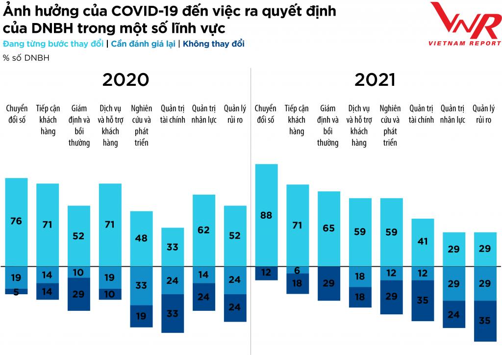 Bốn thách thức lớn doanh nghiệp ngành bảo hiểm phải đối mặt nửa cuối năm 2021