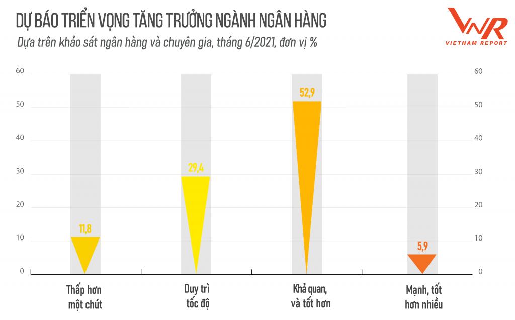 Lộ diện Top 10 ngân hàng thương mại Việt Nam uy tín 2021