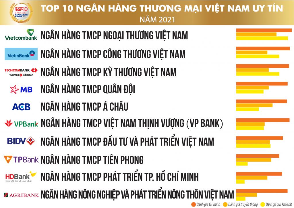 Vietnam Report công bố TOP 10 ngân hàng thương mại Việt Nam uy tín 2021