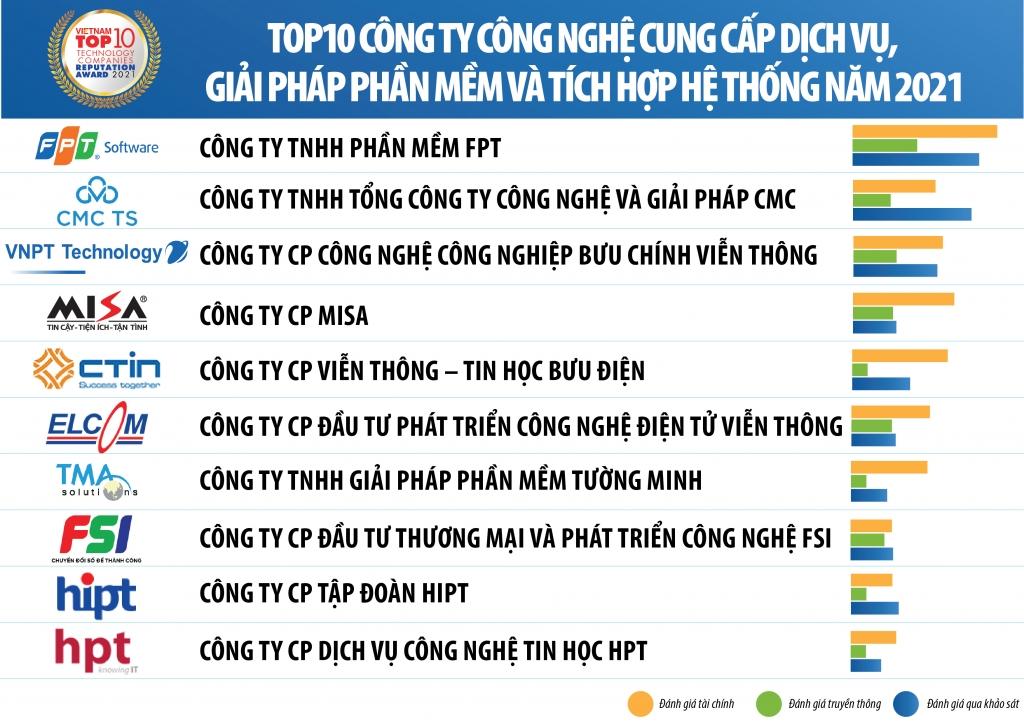 Vietnam Report công bố Top 10 công ty công nghệ uy tín năm 2021