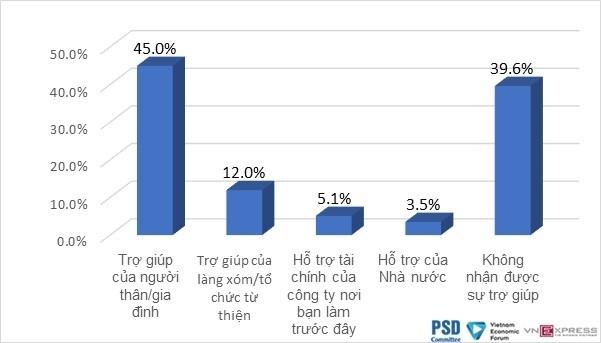 Hàng loạt lao động mất việc, giảm thu nhập do dịch Covid-19