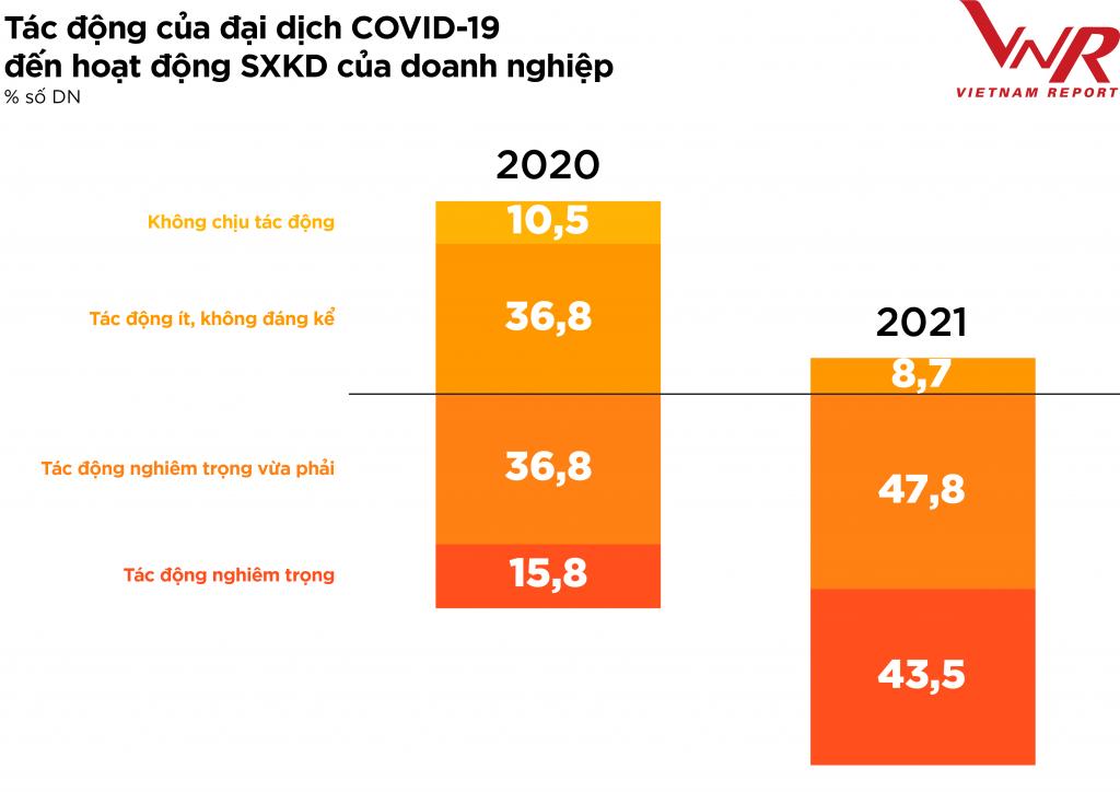 """Ngành thực phẩm - đồ uống 2021: Bức tranh """"nhuốm màu"""" Covid 19"""