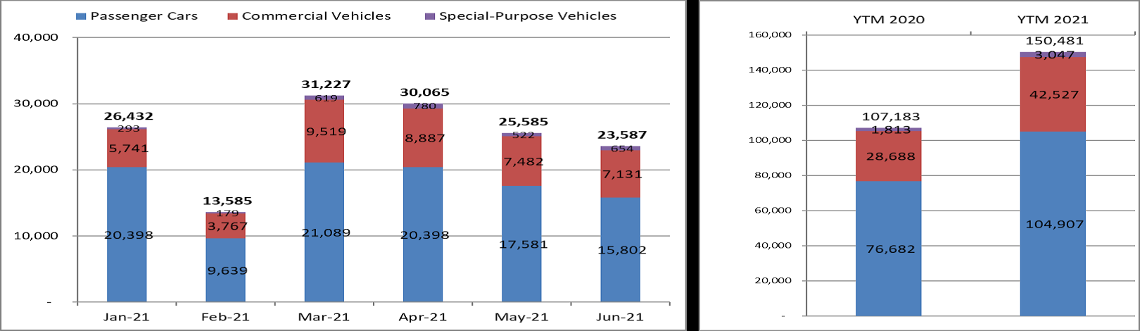 Tháng 6/2021: Sản lượng tiêu thụ ô tô tăng nhẹ
