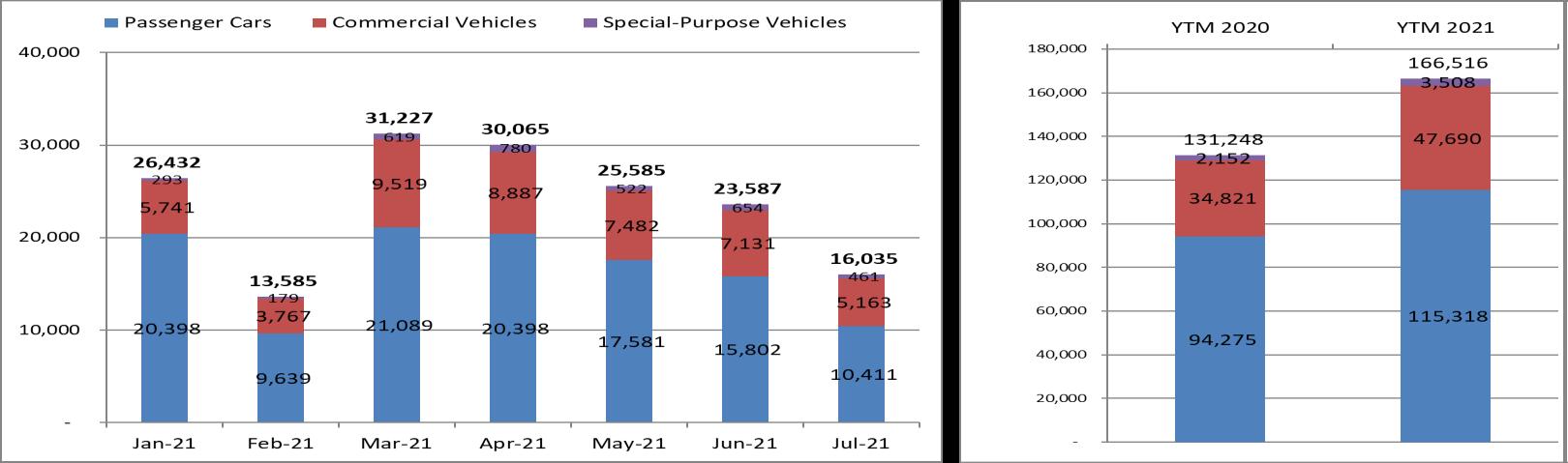 Bất chấp Covid-19, sản lượng tiêu thụ ô tô tháng 7 tăng 33% so với cùng kỳ năm 2020