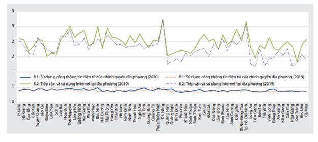 Thúc đẩy phát triển kinh tế số - Trường hợp tỉnh Bến Tre