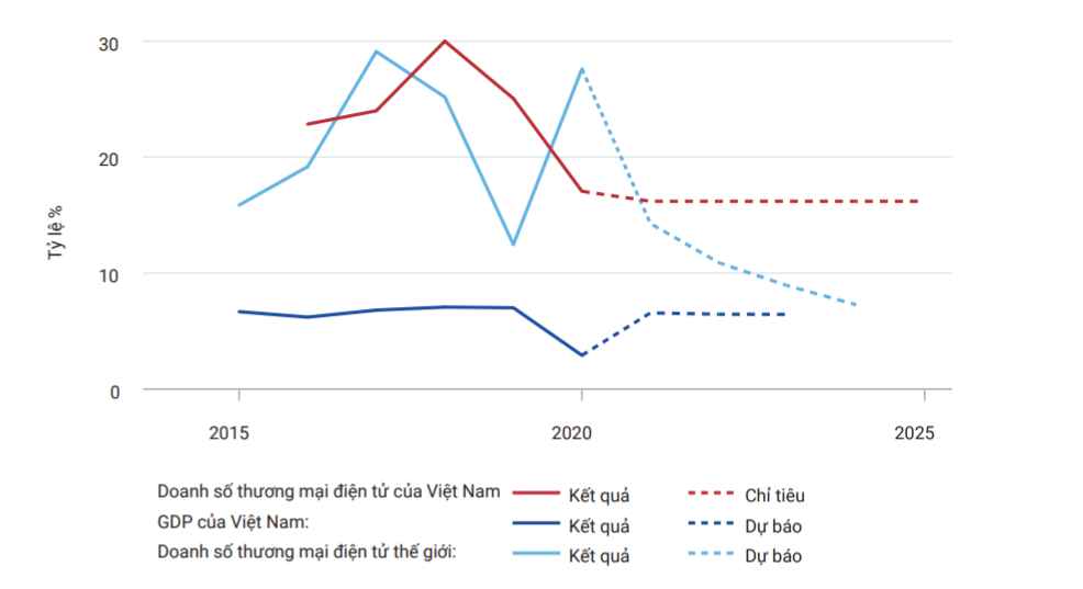 Việt Nam đang ở đâu trong cuộc đua số?